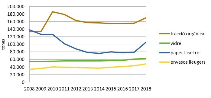 Evolució de la recollida per fraccions en l'última dècada: