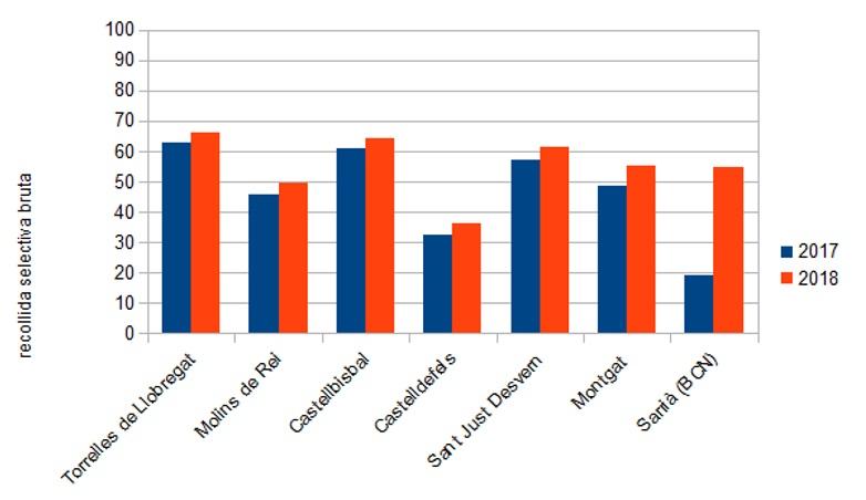 Principals increments en la recollida selectiva dels municipis el 2018