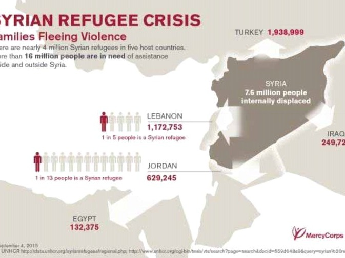 Graphic on the Syrian refugee crisis